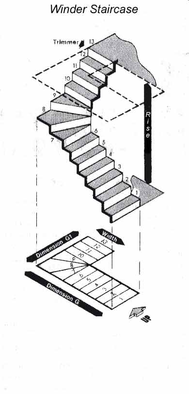 Measuring for a winder staircase